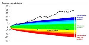 VLAD chart